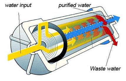 Aliran air dalam membran RO