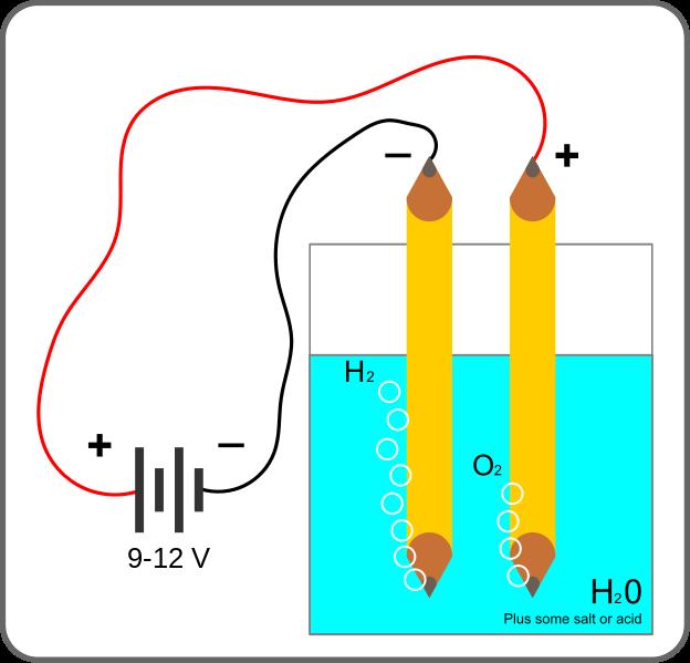 Gambar elektroda anoda dan katoda dan aliran arus pada elektrolisa air