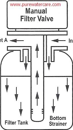 Aliran air saat proses filter