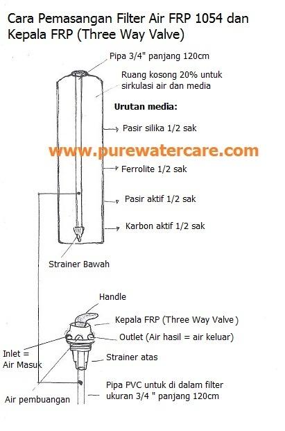 Cara Pemasangan Filter FRP 1054