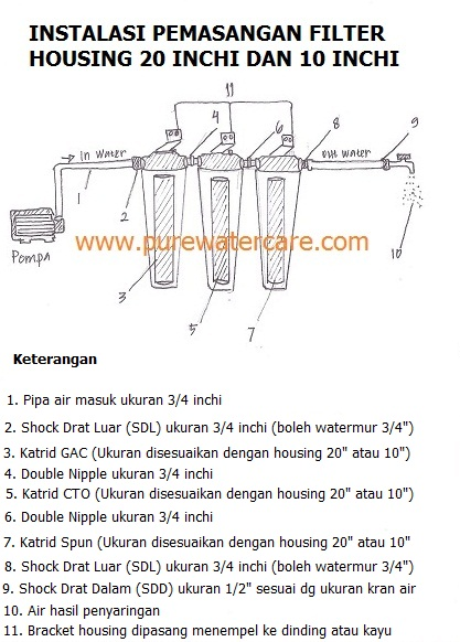 Instalasi Filter Housing 20 Inchi dan 10 Inchi