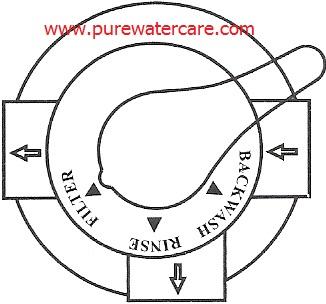 Posisi handle saat proses filter