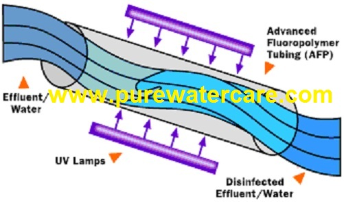 Proses Sterilisasi Air Minum Dengan Sinar Ultraviolet