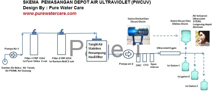 Skema Pemasangan Depot Air Ultraviolet (PWCUV)